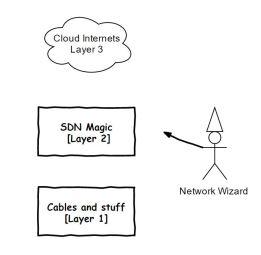 network-wizard