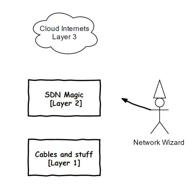 network-wizard